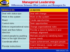 leaders and managers
